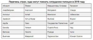 Список стран разрешенных для выезда сотрудникам маленьких фсб в 2020