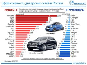 Сколько дилеры зарабатывают на продаже новых автомобилей