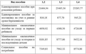 Региональные выплаты по смоленской области за рождение 2 ребенка