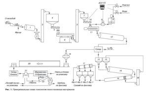 Способы производства гранулированного пеностекла