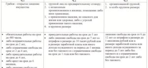 Комментарии к ст 161 ук рф
