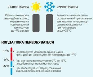 Когда переобувают зимнюю резину в россии по закону