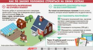 Сколько будет налог на дом в ижс