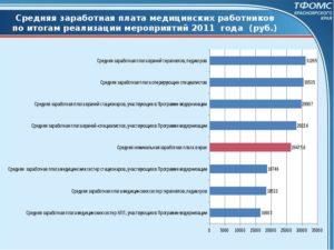 Какая средняя зарплата в красноярском крае