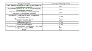 Срок хранения конкурсной документации по 223 фз