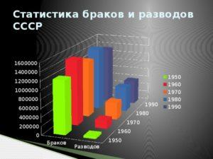 Каков процент развода в татарстане за 2020