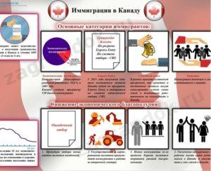 Как эмигрировать в канаду из россии без денег