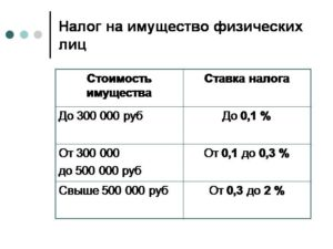 Сколько процентов налог на имущество организаций
