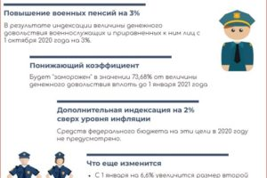 Какие изменения по пенсии вступят в 2020 году для военных