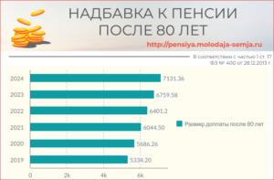 Какие выплаты положены пенсионерам после 90 лет
