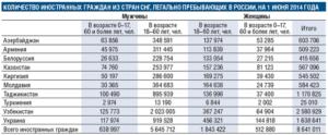 Сколько дней гражданин казахстана может находиться в россии без регистрации