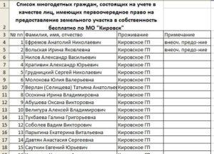 Списки очередей на земельные участки
