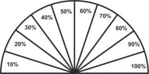 Шкала с процентами