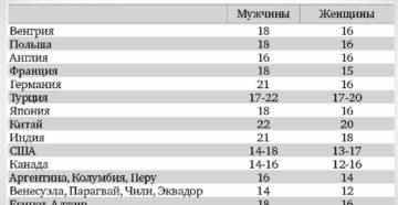 Разрешенный возраст выхода замуж в россии