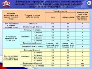 Класс условий труда 3 1 на основании чего производится доплата