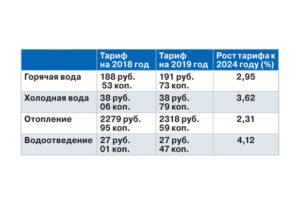 Горячая и холодная вода тарифы рязань январь 2020