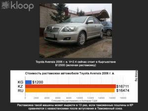 Как завести легковой автомобиль без растаможки из киргизии в россию