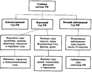 Система судов рф схема 2020
