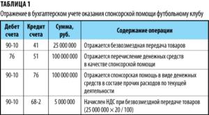 Получение благотворительной помощи бюджетным учреждением