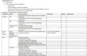 Смотровой лист объекта долевого строительства образец