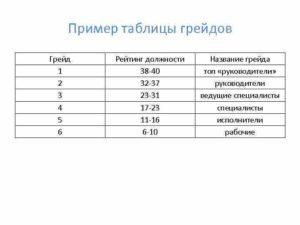 Система оплаты труда грейды