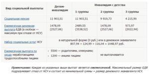 Сколько платят пенсию на ребенка инвалида 3 группы
