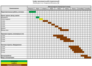 График проведения ремонтных работ в жилых домах
