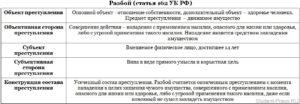 Состав преступления предусмотренный ст 162 ук рф разбой по