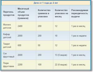 Сколько молока положено беременным в московской области в месяц