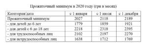Какой прожиточный минимум в твери в 2020 году для детей