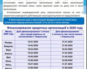 График зачисления пенсии на карту сбербанка 2020