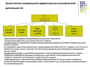 Должность советника в коммерческой организации