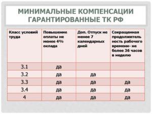 Код условий труда 3 1