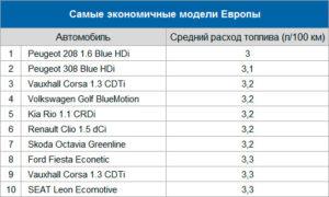 Самый экономичный бензиновый кроссовер по расходу топлива в россии