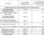 Расчет военной пенсии инвалидам войны с 1 мая 2020 года
