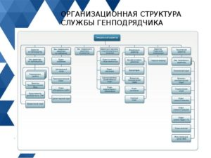 Какие должности бывают в строительной компании