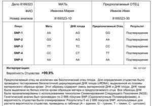 Сколько стоит сделать анализ днк в москве