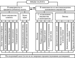 Классификация залога в гражданском праве
