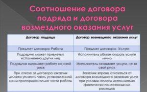 Договор возмездного оказания услуг или подряда