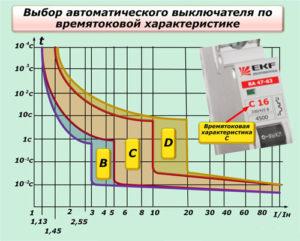 Категория b автоматических выключателей