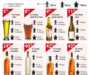 Сколько держится вино в организме человека таблица по возрастам