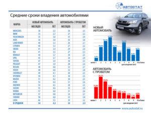 Срок службы автомобилей по маркам