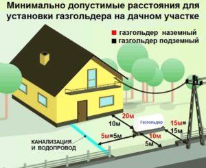 Газовая труба низкого давления на участке какие ограничения