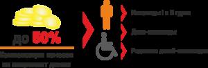 Должен ли инвалид 2 группы платить за капремонт