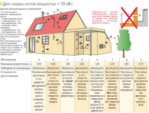 Сколько метров от газовой трубы можно строить дом