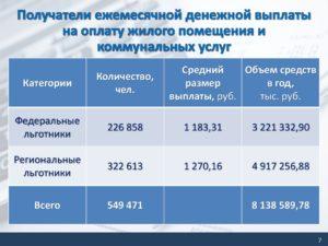 Какого числа выплачивают компенсацию за коммунальные услуги