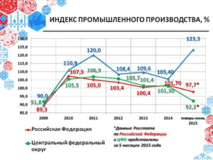 Индекс промышленного производства что показывает