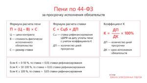 Формула расчета договорной неустойки