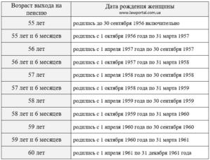 С какого возраста идут женщины на пенсию 1961