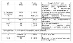 Претензия от покупателя пени по налоговому учету проводки